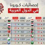 عدد اصابات كورونا اليوم في مصر والعالم